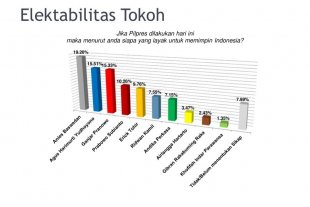 Survei CISA: Elektabilitas AHY Ungguli Elektabilitas Partainya, Kalahkan Ganjar dan Prabowo